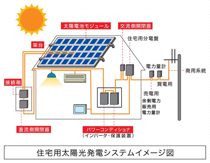 住宅用太陽光発電システムイメージ